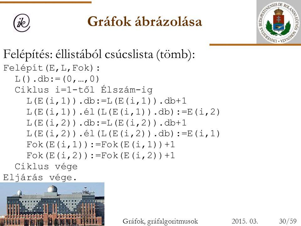 Gráfok ábrázolása 2015. 03. 28. Felépítés: éllistából csúcslista (tömb): Felépít(E,L,Fok): L().db:=(0,…,0) Ciklus i=1-től Élszám-ig L(E(i,1)).db:=L(E(