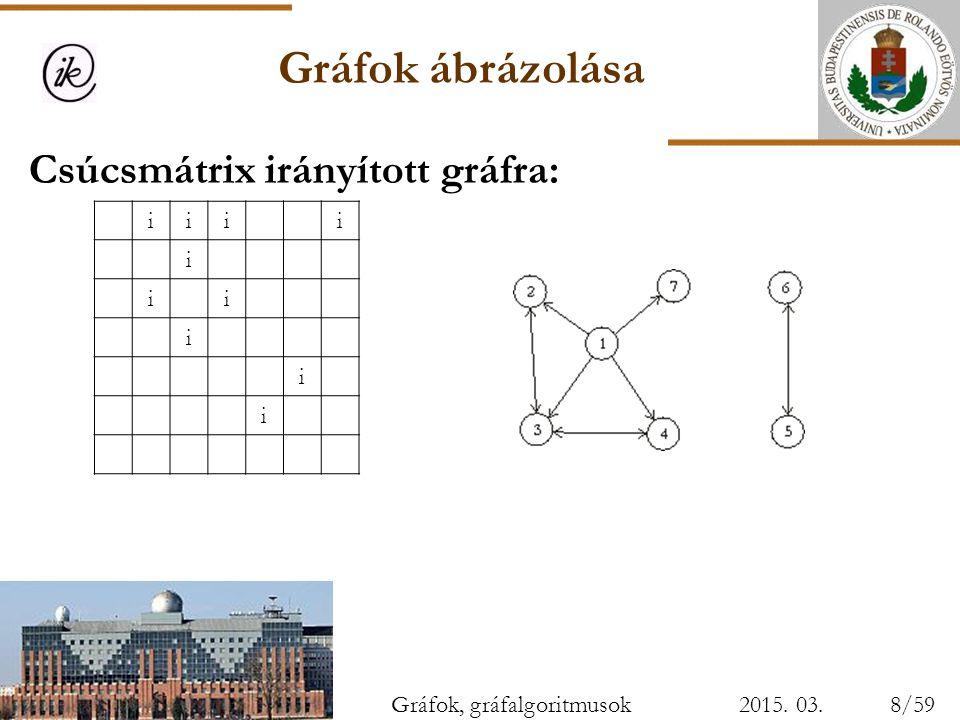 Gráfok ábrázolása 2015. 03. 28. Csúcsmátrix irányított gráfra: iiii i ii i i i Gráfok, gráfalgoritmusok8/59