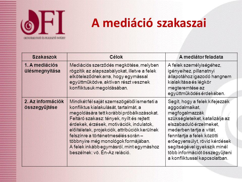 A mediáció szakaszai SzakaszokCélokA mediátor feladata 1. A mediációs ülésmegnyitása Mediációs szerződés megkötése, melyben rögzítik az alapszabályoka