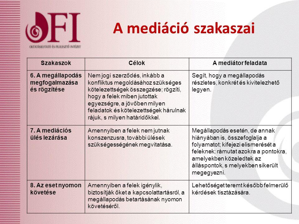 A mediáció szakaszai SzakaszokCélokA mediátor feladata 6. A megállapodás megfogalmazása és rögzítése Nem jogi szerződés, inkább a konfliktus megoldásá