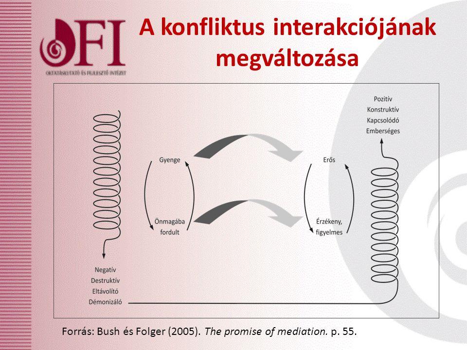 A konfliktus interakciójának megváltozása Forrás: Bush és Folger (2005). The promise of mediation. p. 55.
