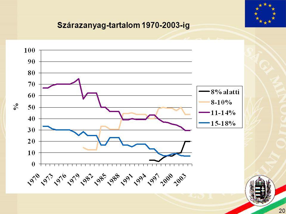 20 Szárazanyag-tartalom 1970-2003-ig