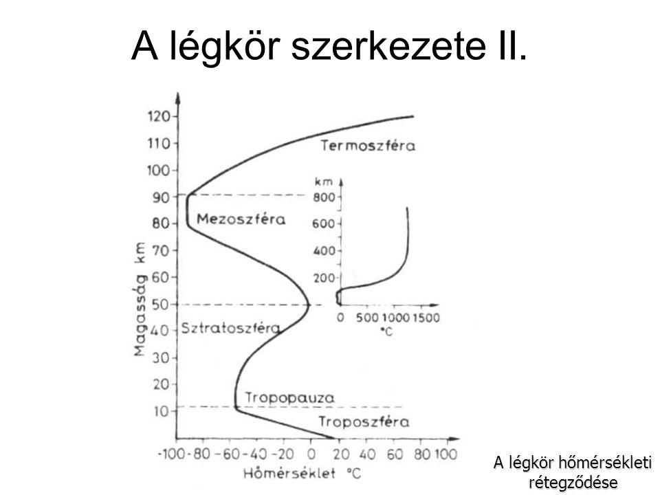 A légkör szerkezete II. A légkör hőmérsékleti rétegződése