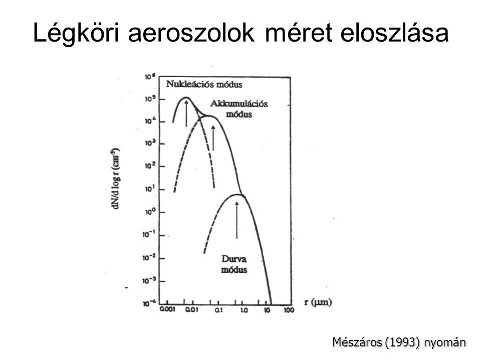 Aeroszolok csoport jellemzői Nukleációs módusz r (sugár)= század-ezred µ m gázok, gőzök keletkezése, oldódása Akkum.