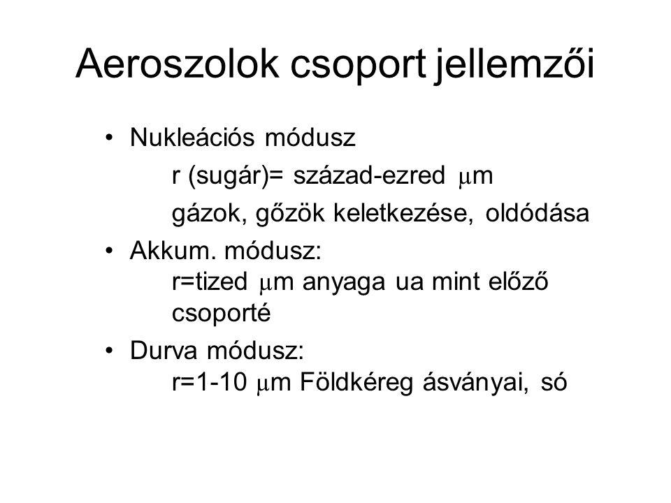 Aeroszolok csoport jellemzői Nukleációs módusz r (sugár)= század-ezred µ m gázok, gőzök keletkezése, oldódása Akkum. módusz: r=tized µ m anyaga ua min