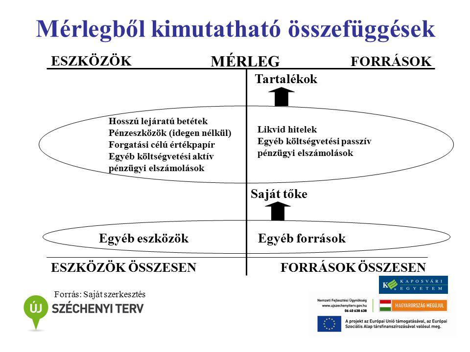 Mérlegből kimutatható összefüggések Hosszú lejáratú betétek Pénzeszközök (idegen nélkül) Forgatási célú értékpapír Egyéb költségvetési aktív pénzügyi