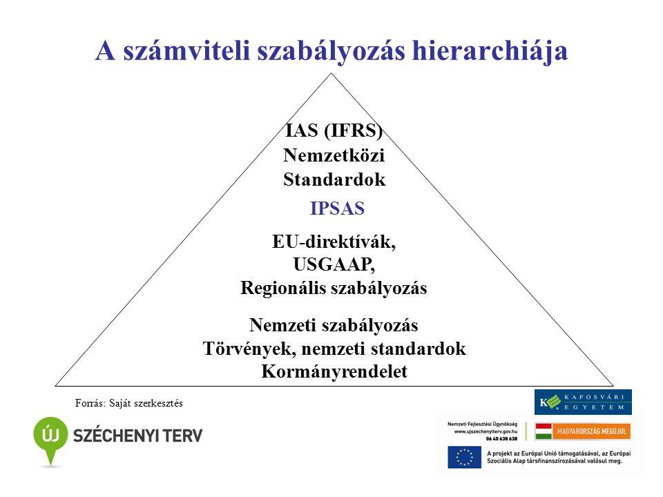 A számviteli szabályozás hierarchiája IAS (IFRS) Nemzetközi Standardok EU-direktívák, USGAAP, Regionális szabályozás Nemzeti szabályozás Törvények, ne