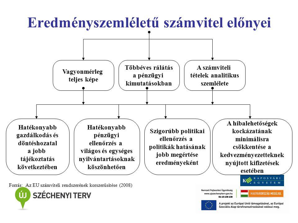 Áttérés lehetősége Áttérés indokai Minőségi ismérvek előtérbe kerülése Takarékos gazdálkodás EU adatszolgáltatásnak való megfelelés Feladatok kiszervezése, vagy államháztartásban való megoldás kérdése Jövőbeni kötelezettségek pontos ismerete Áttérés költségei: Módszer bevezetésével kapcsolatos költségek Új számviteli rendszer tervezésének költségei Informatikai eszközök beszerzésének költségei Szakemberek képzésének költségei Működtetés költségei