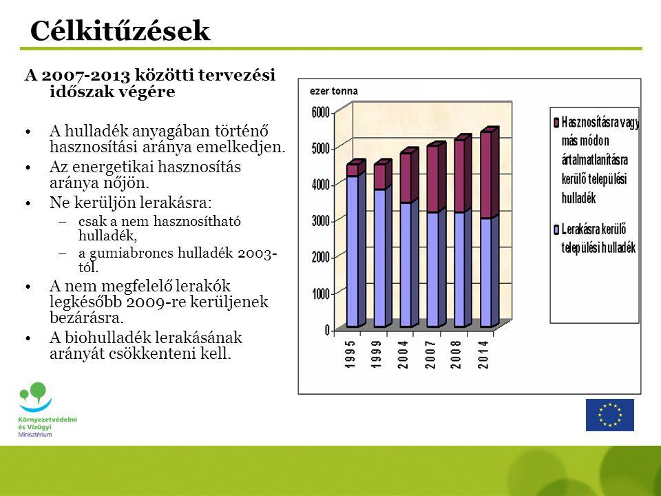 Hulladékgazdálkodás KEOP fejlesztési támogatások –Megelőzés (házi komposztálás, újrahasználati központok, szemléletformálás) –Szelektív gyűjtés (általánossá tétel, hatékonyság növelés) –Szerves hulladék (komposztálás, biogáz előállítás, mechanikai- biológiai kezelés) –Folyékony hulladék kezelés – szennyvízkezelési program ROP támogatás Nem megfelelő lerakók bezárása; 2545 db lerakó rekultiválása (ROP-ból 650 MFt alatti helyi kisprojektek) SZJA 1% Elhagyott hulladék, illegális lerakás felszámolása - pályázat
