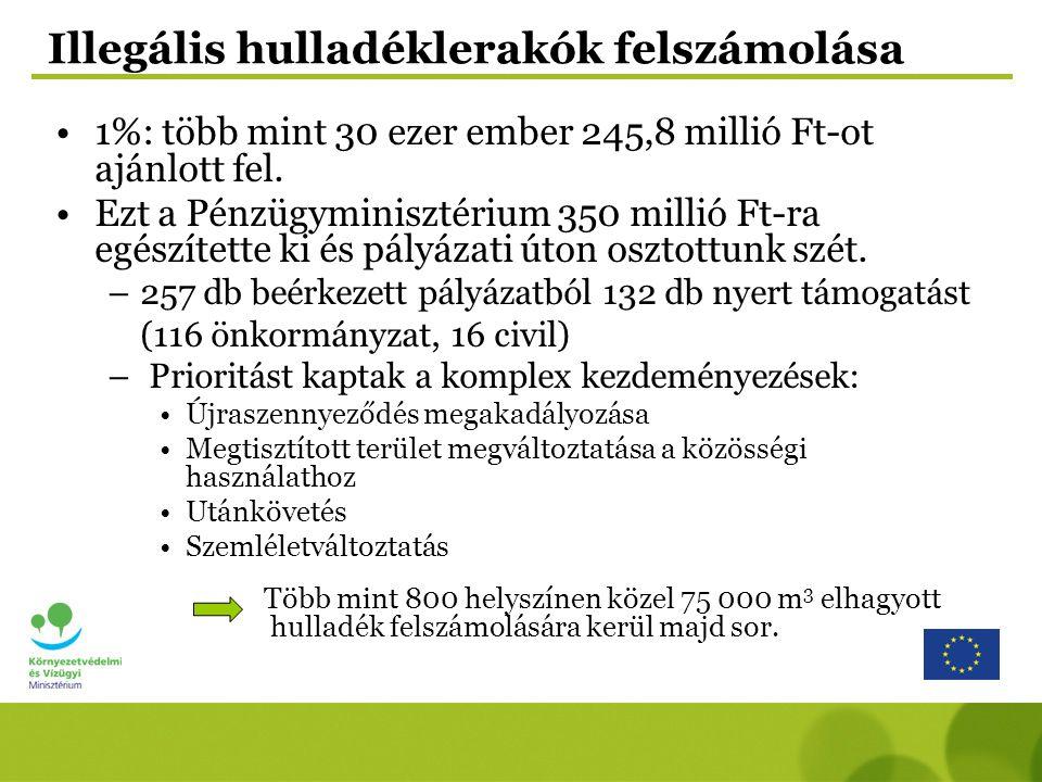 Békés megyét érintően 8 db pályázat nyert támogatást : PályázóA projekt leírása Vissza nem térítendő támogatás NIMFEA Természetvédelmi Egyesület Túrkeve és térsége illegális hulladéklerakóinak felszámolása közösségi összefogással 2.242.000.-Ft Okány Község Önkormányzat Illegélis hulladéklerakók felszámolása Okány községben közösségi kezdeményezéssel 1.218.040.-Ft Békés Város ÖnkormányzataTiszta Békés, Békés Városért (1340m3)3.929.280.-Ft Orosháza Város Önkormányzata Szedjük fel a szemetet.
