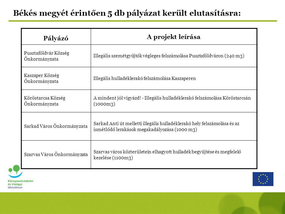 Békés megyét érintően 5 db pályázat került elutasításra: Pályázó A projekt leírása Pusztaföldvár Község Önkormányzata Illegális szemétgyűjtők végleges