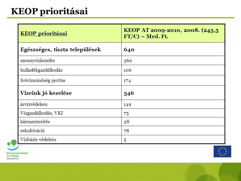 KEOP prioritásai KEOP AT 2009-2010, 2008.(254,5 FT/€) – Mrd.