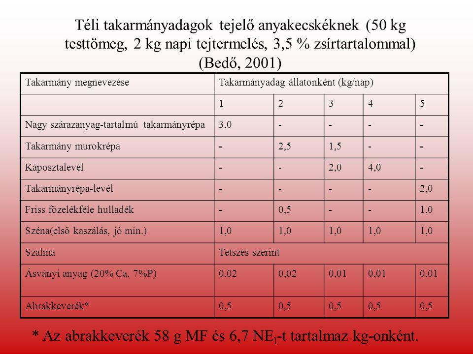 Téli takarmányadagok tejelő anyakecskéknek (50 kg testtömeg, 2 kg napi tejtermelés, 3,5 % zsírtartalommal) (Bedő, 2001) Takarmány megnevezéseTakarmány