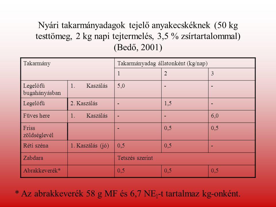 Nyári takarmányadagok tejelő anyakecskéknek (50 kg testtömeg, 2 kg napi tejtermelés, 3,5 % zsírtartalommal) (Bedő, 2001) TakarmányTakarmányadag állato