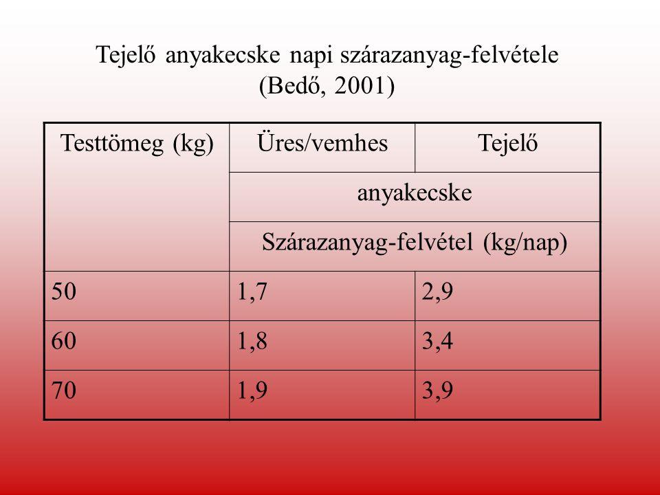 Testtömeg (kg)Üres/vemhesTejelő anyakecske Szárazanyag-felvétel (kg/nap) 501,72,9 601,83,4 701,93,9 Tejelő anyakecske napi szárazanyag-felvétele (Bedő