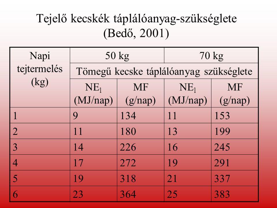 Kis-és növendék kecske Anya (36,4 kg) szárazon álló, vemhes Anya (36,4 kg) tejtermelő Kecskebak (36,4-54,5 kg) Választott (13,6 kg) Éves (27,3 kg) Korai vemhesség Előre- haladott vemhesség Átlagos tejtermelés Nagy tejtermelés Napi takarmány felvétel 0,911,362,05 2,27 TDN (%)68655560 6560 Fehérje (%) 14151011 1411 Kalcium (%) 0,60,4 0,60,4 Foszfor (%) 0,30,2 0,30,2 A kecske táplálóanyag-szükséglete (Lumbinghul és Poore, 2002) *Forrás: A kecske táplálóanyag-szükséglete (1981).