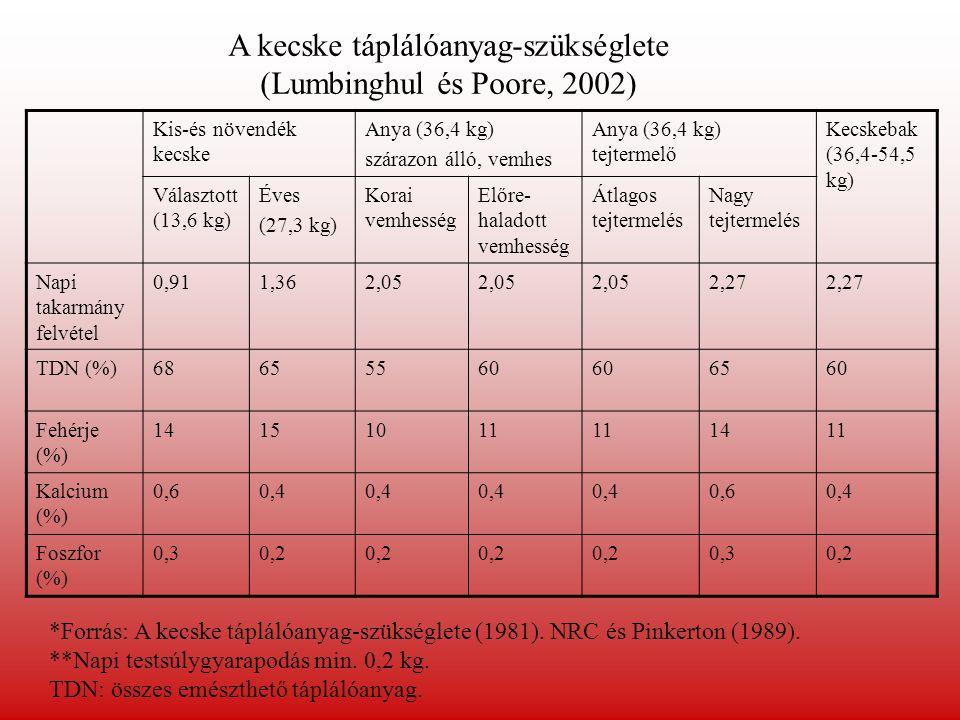 Tejelő kecske ásványianyag-szükséglete (Bedő, 2001) Napi tejtermelés (kg) Kalcium (g/nap) Foszfor (g/nap) 18,04,5 211,65,9 315,27,3 418,88,7 522,410,1 626,011,5 Pótlás: premix (20 % Ca, 7% P tart.) Ca:P=2:1