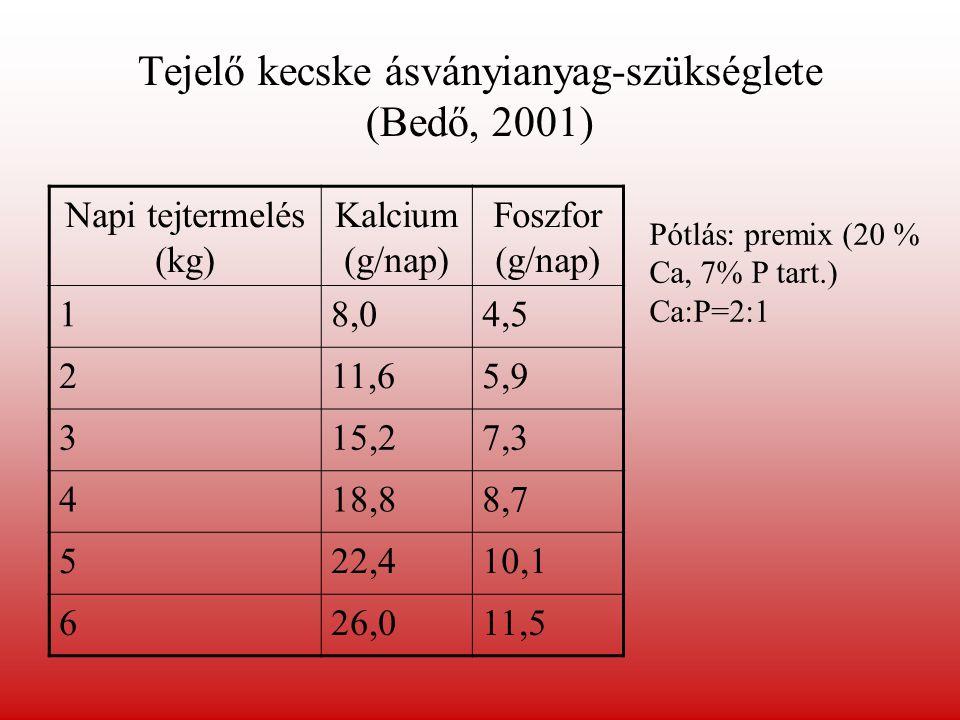 Ajánlás a mikroelem-szükséglethez (Bedő, 2001) MikroelemJavasolt adag (mg/kg takarmány- szárazanyag) Vas42-46 Réz10 Kobalt0,1 Jód0,2-0,4 Mangán50-60 Cink60 Szelén0,1 Molibdén0,1 Nyalósó: Co, Se pótlás.