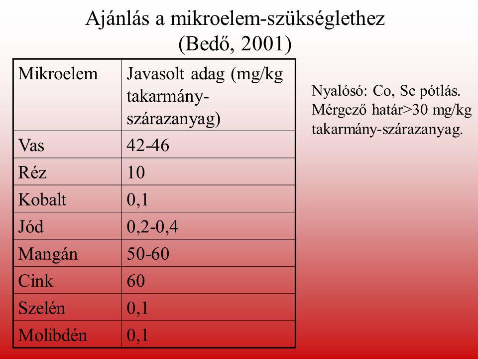 Ajánlás a mikroelem-szükséglethez (Bedő, 2001) MikroelemJavasolt adag (mg/kg takarmány- szárazanyag) Vas42-46 Réz10 Kobalt0,1 Jód0,2-0,4 Mangán50-60 C