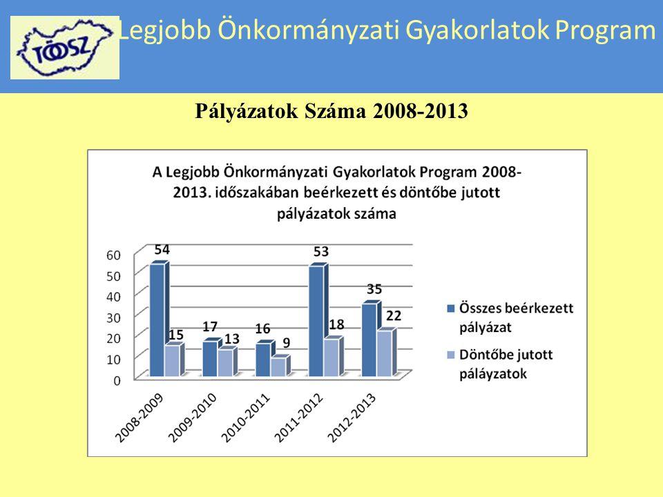 Legjobb Önkormányzati Gyakorlatok Program Pályázatok Száma 2008-2013