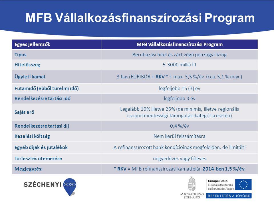 MFB Vállalkozásfinanszírozási Program Egyes jellemzőkMFB Vállalkozásfinanszírozási Program TípusBeruházási hitel és zárt végű pénzügyi lízing Hitelösszeg5-3000 millió Ft Ügyleti kamat3 havi EURIBOR + RKV * + max.