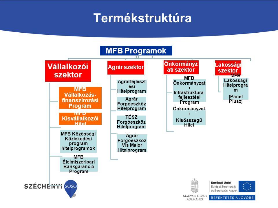 MFB Programok Vállalkozói szektor MFB Vállalkozás- finanszírozási Program MFB Kisvállalkozói Hitel MFB Közösségi Közlekedési program hitelprogramok MFB Élelmiszeripari Bankgarancia Program Agrár szektor Agrárfejleszt ési Hitelprogram Agrár Forgóeszköz Hitelprogram TÉSZ Forgóeszköz Hitelprogram Agrár Forgóeszköz Vis Maior Hitelprogram Önkormányz ati szektor MFB Önkormányzat i Infrastruktúra- fejlesztési Program Önkormányzat i Kisösszegű Hitel Lakossági szektor MFB Lakossági Hitelprogra m (Panel Plusz ) Termékstruktúra