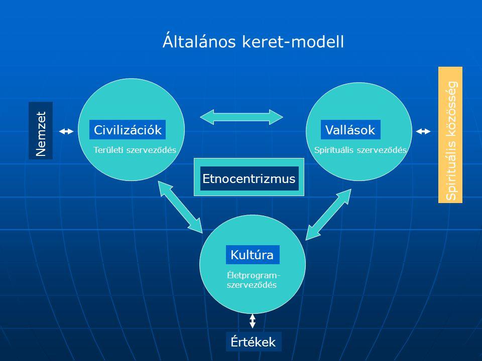 Általános keret-modell CivilizációkVallások Kultúra Értékek Nemzet Etnocentrizmus Területi szerveződésSpirituális szerveződés Életprogram- szerveződés