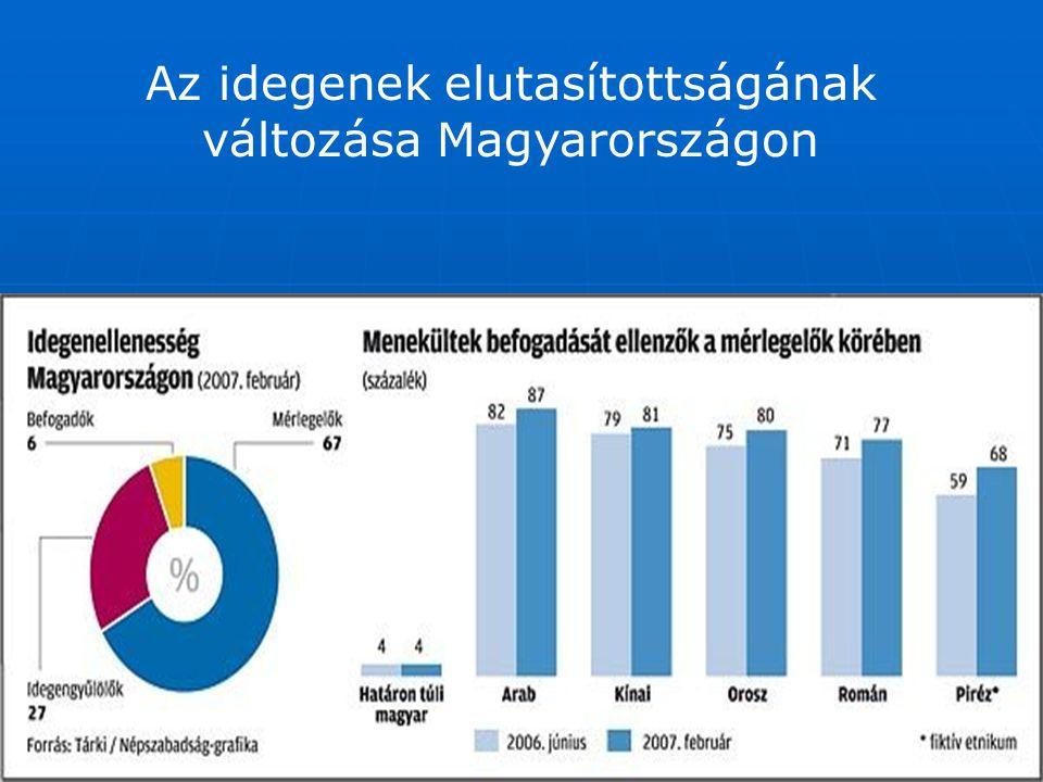 Az idegenek elutasítottságának változása Magyarországon