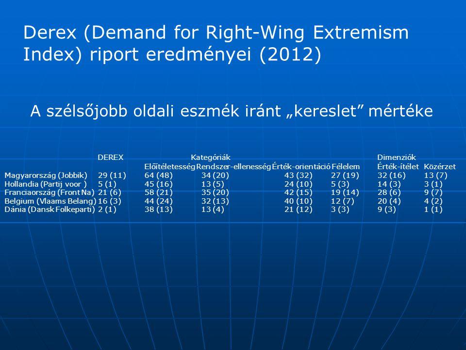"""DEREXKategóriák Dimenziók Előítéletesség Rendszer-ellenesség Érték-orientáció Félelem Érték-ítélet Közérzet Magyarország (Jobbik) 29 (11) 64 (48) 34 (20) 43 (32) 27 (19) 32 (16) 13 (7) Hollandia (Partij voor ) 5 (1) 45 (16) 13 (5) 24 (10) 5 (3) 14 (3) 3 (1) Franciaország (Front Na)21 (6) 58 (21) 35 (20) 42 (15) 19 (14) 28 (6) 9 (7) Belgium (Vlaams Belang)16 (3) 44 (24) 32 (13) 40 (10) 12 (7) 20 (4) 4 (2) Dánia (Dansk Folkeparti) 2 (1) 38 (13) 13 (4) 21 (12) 3 (3) 9 (3) 1 (1) Derex (Demand for Right-Wing Extremism Index) riport eredményei (2012) A szélsőjobb oldali eszmék iránt """"kereslet mértéke"""