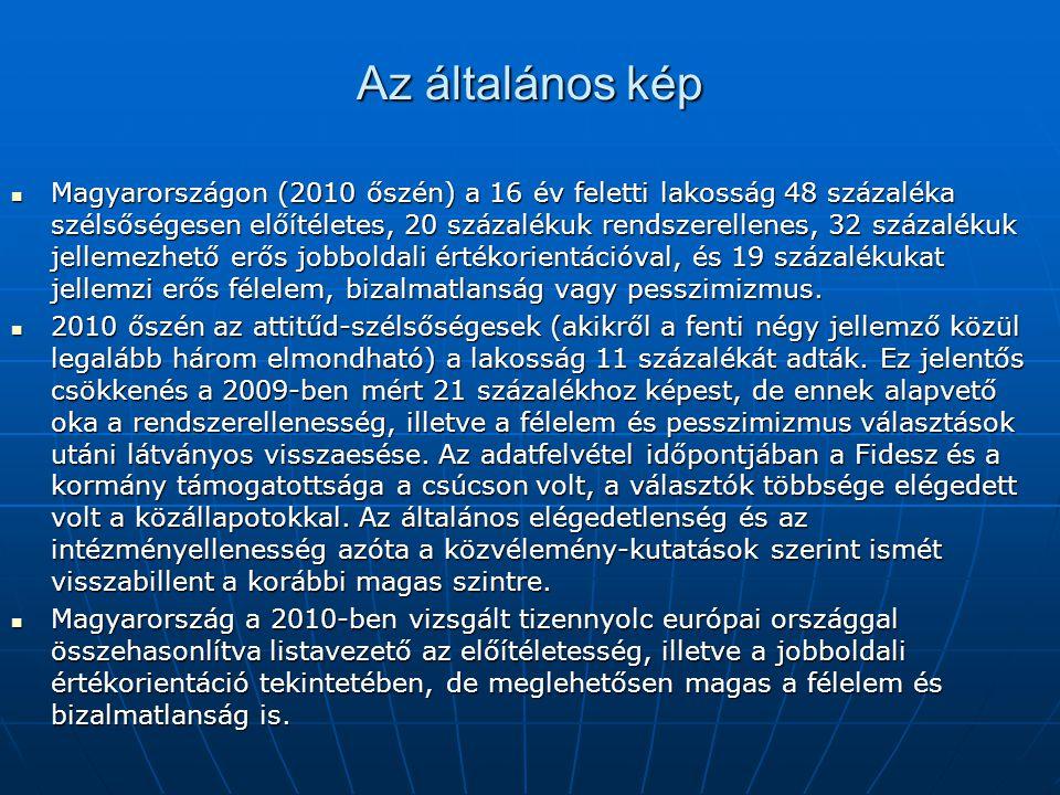 Az általános kép Magyarországon (2010 őszén) a 16 év feletti lakosság 48 százaléka szélsőségesen előítéletes, 20 százalékuk rendszerellenes, 32 százalékuk jellemezhető erős jobboldali értékorientációval, és 19 százalékukat jellemzi erős félelem, bizalmatlanság vagy pesszimizmus.