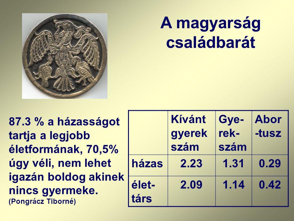 A magyarság családbarát 87.3 % a házasságot tartja a legjobb életformának, 70,5% úgy véli, nem lehet igazán boldog akinek nincs gyermeke. (Pongrácz Ti