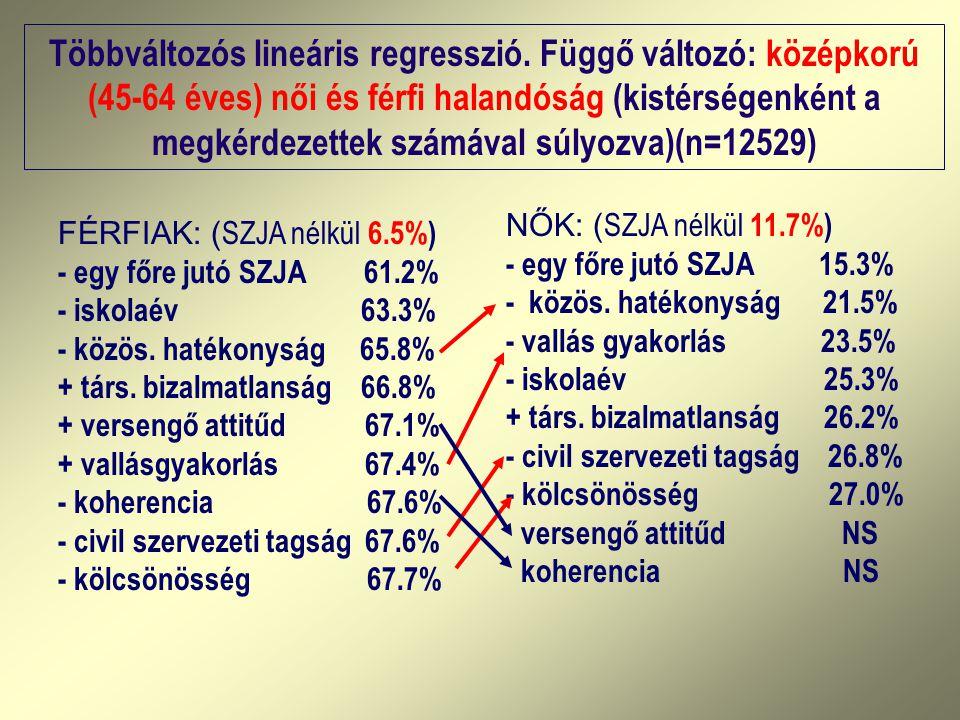Többváltozós lineáris regresszió. Függő változó: középkorú (45-64 éves) női és férfi halandóság (kistérségenként a megkérdezettek számával súlyozva)(n