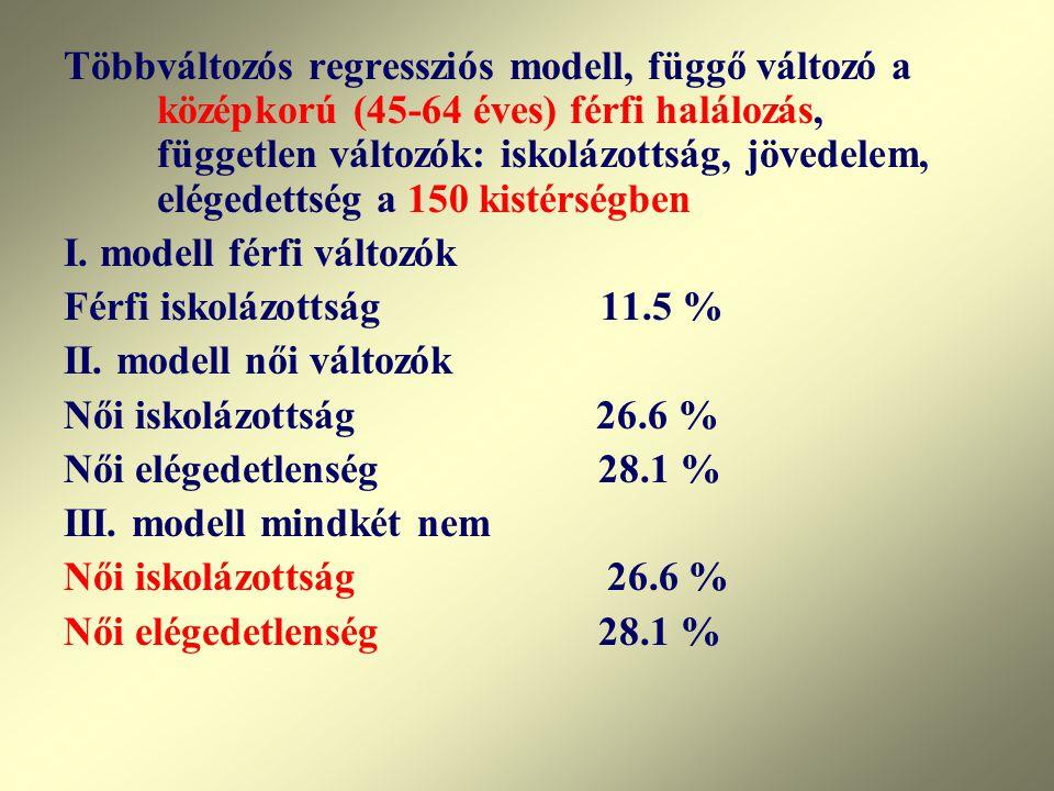 Többváltozós regressziós modell, függő változó a középkorú (45-64 éves) férfi halálozás, független változók: iskolázottság, jövedelem, elégedettség a