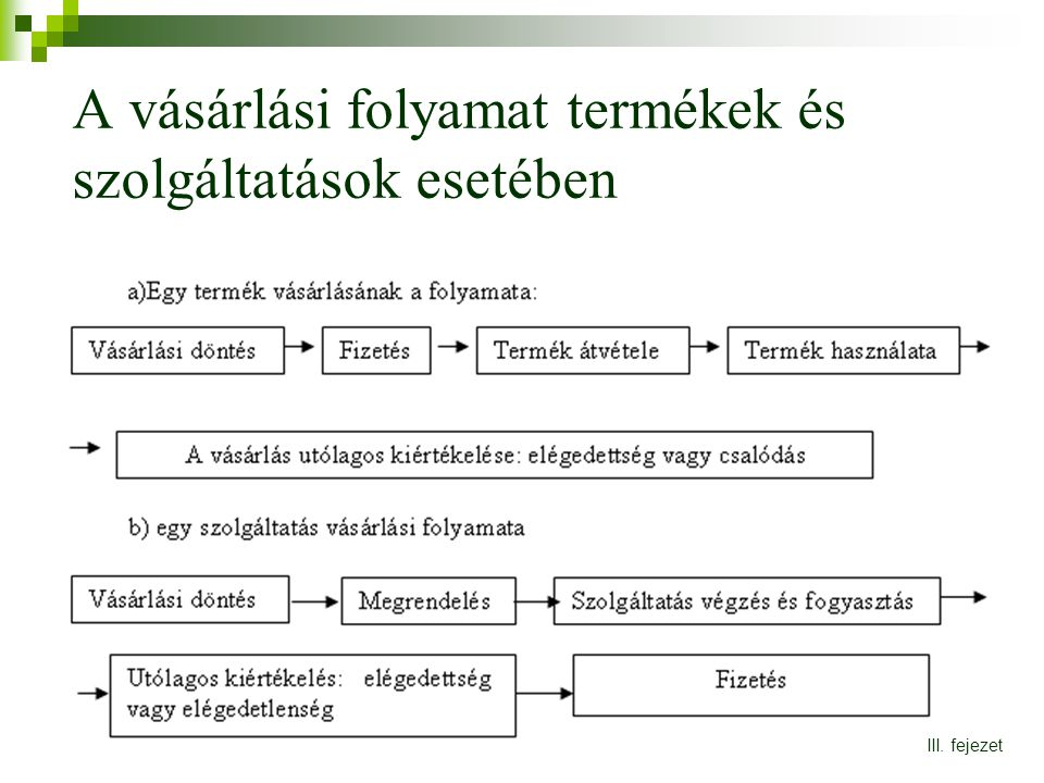 A vásárlási folyamat termékek és szolgáltatások esetében III. fejezet