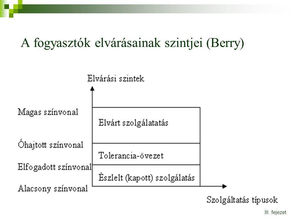 A fogyasztók elvárásainak szintjei (Berry) III. fejezet