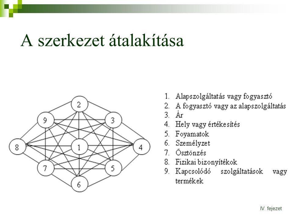A szerkezet átalakítása IV. fejezet