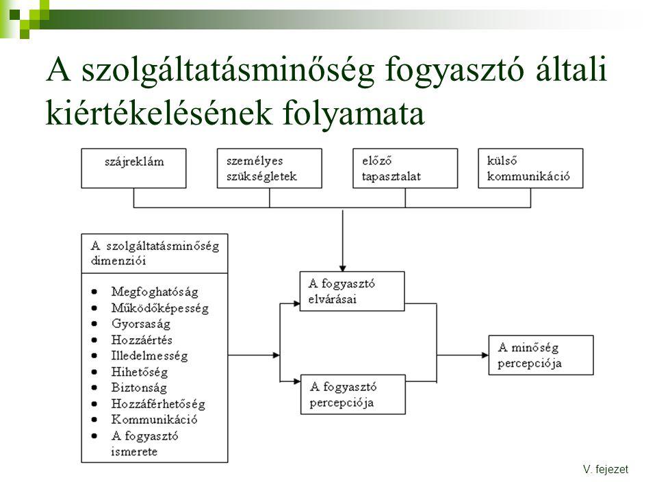 A szolgáltatásminőség fogyasztó általi kiértékelésének folyamata V. fejezet