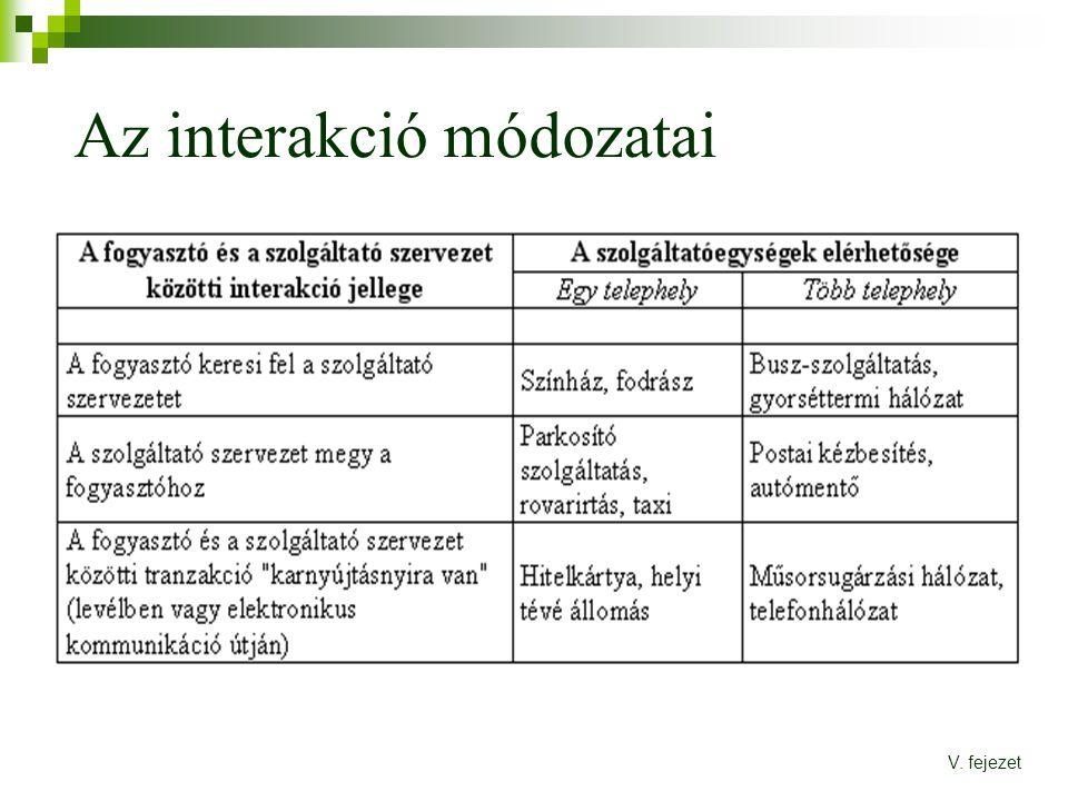 Az interakció módozatai V. fejezet