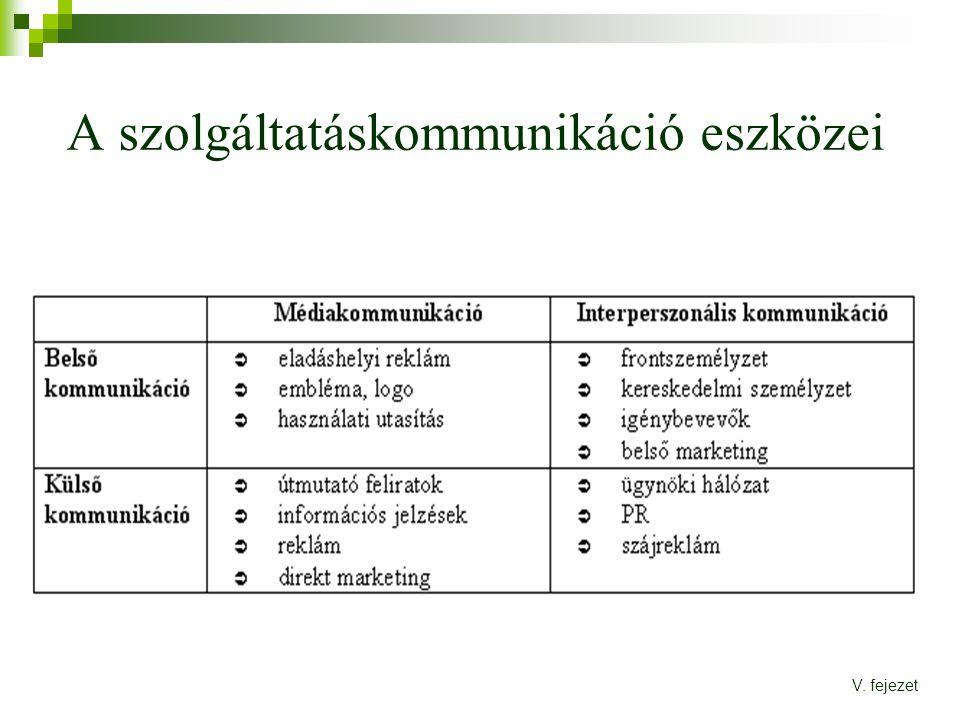A szolgáltatáskommunikáció eszközei V. fejezet