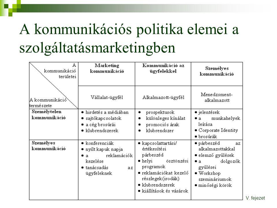 A kommunikációs politika elemei a szolgáltatásmarketingben V. fejezet