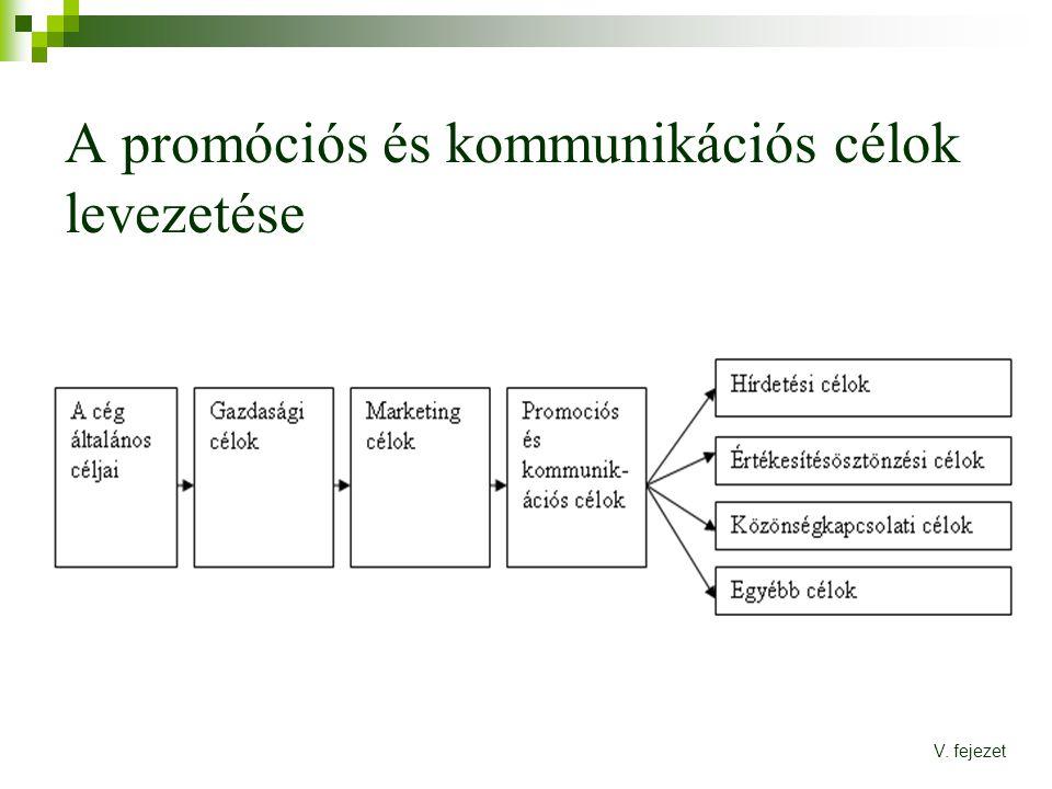 A promóciós és kommunikációs célok levezetése V. fejezet