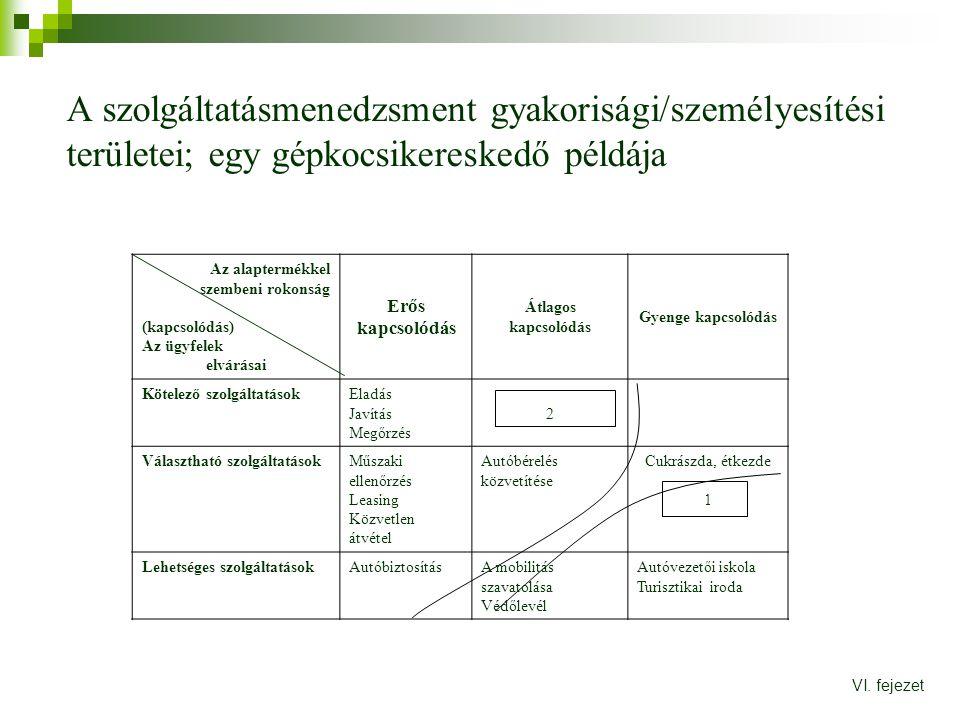 A szolgáltatásmenedzsment gyakorisági/személyesítési területei; egy gépkocsikereskedő példája VI. fejezet Az alaptermékkel szembeni rokonság (kapcsoló