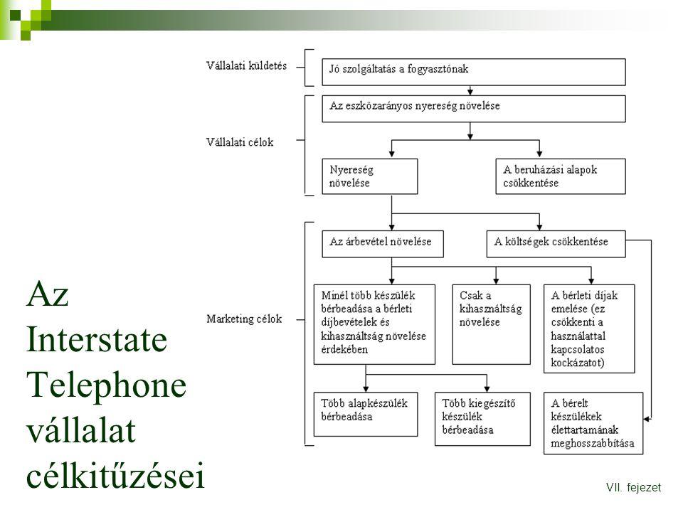 Az Interstate Telephone vállalat célkitűzései VII. fejezet