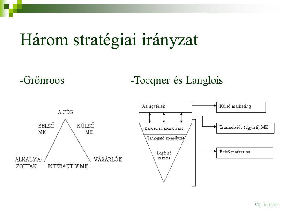 Három stratégiai irányzat VII. fejezet -Grönroos-Tocqner és Langlois