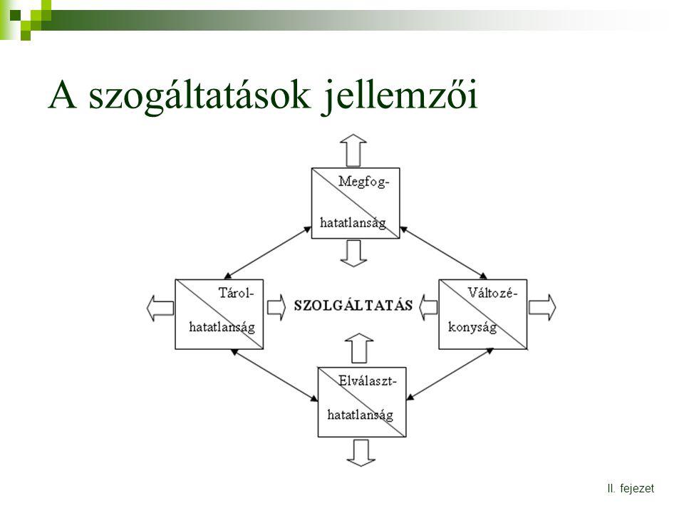A szogáltatások jellemzői II. fejezet