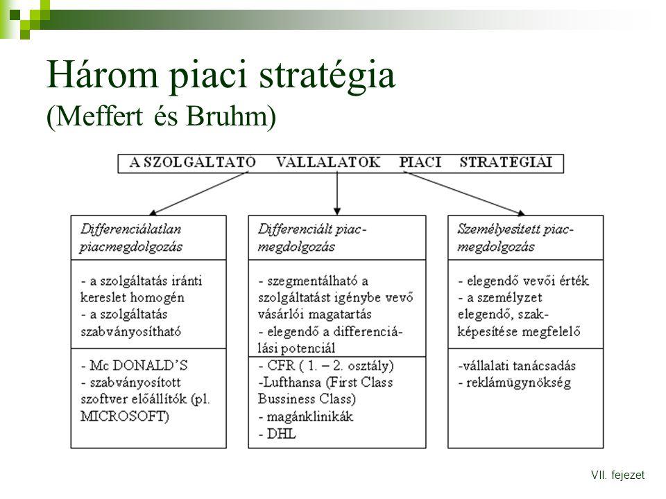 Három piaci stratégia (Meffert és Bruhm) VII. fejezet