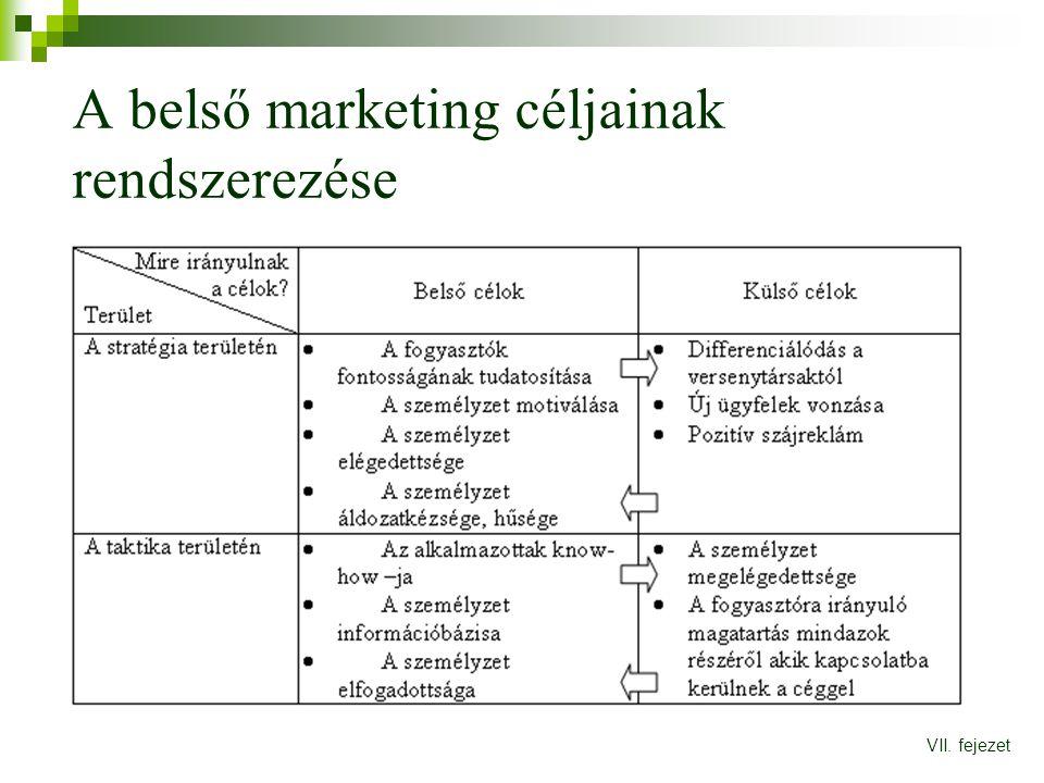 A belső marketing céljainak rendszerezése VII. fejezet