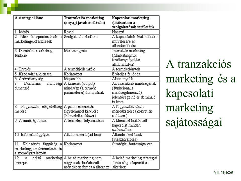 A tranzakciós marketing és a kapcsolati marketing sajátosságai VII. fejezet