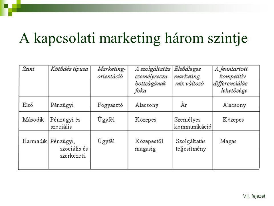 A kapcsolati marketing három szintje VII. fejezet