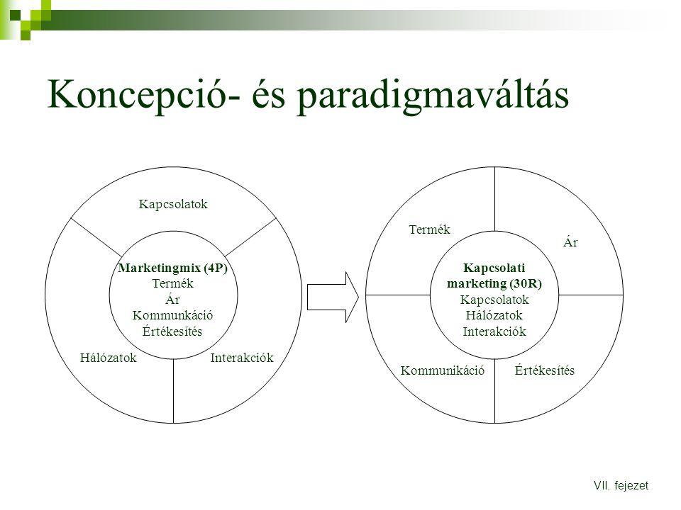Koncepció- és paradigmaváltás VII. fejezet Marketingmix (4P) Termék Ár Kommunkáció Értékesítés Kapcsolati marketing (30R) Kapcsolatok Hálózatok Intera